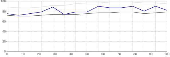 Fraction of renters in Pottawattamie County